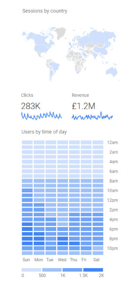 Examples of data from Google Analytics