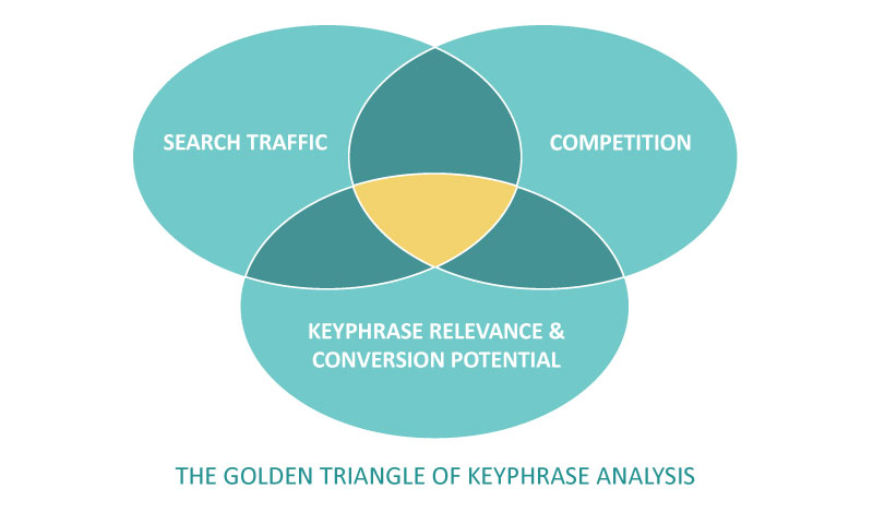 Criteria for analysing SEO keyphrases